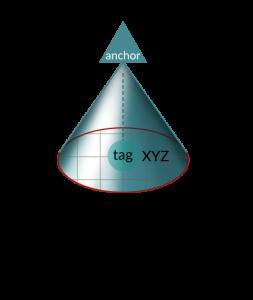 اختلاف فاز دریافت (PDoA)